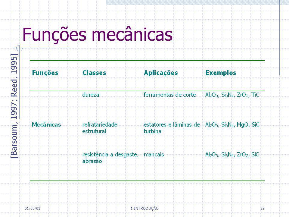 Funções mecânicas [Barsoum, 1997; Reed, 1995] 01/05/01 1 INTRODUÇÃO